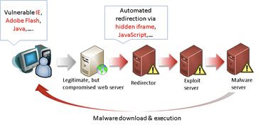 Figure 1. Drive-by download attack process