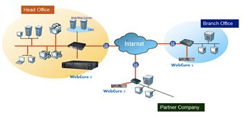 Figure 3. WebCure architecture