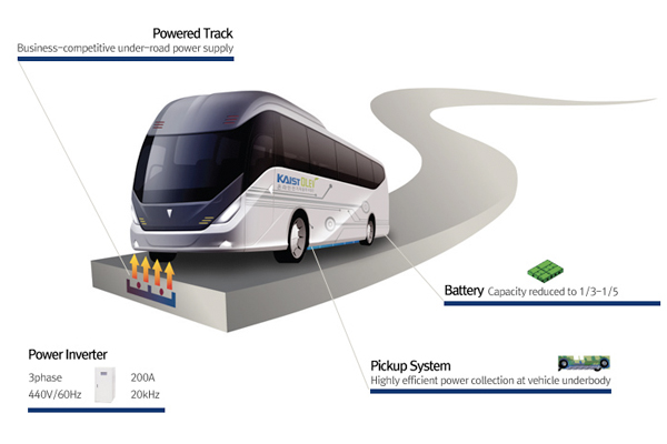 Wireless-Charging-Electric-Bus