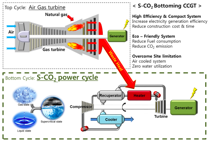 Figure 1. Schematic diagram of S-CO2 Bottoming CCGT