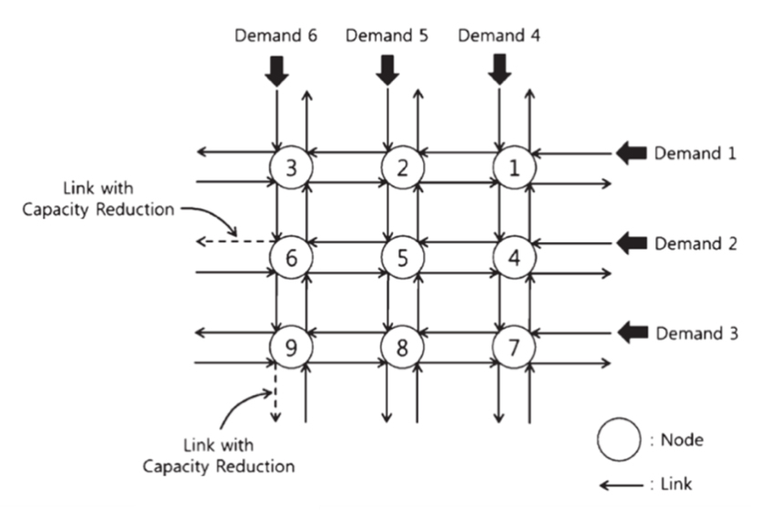 Figure 1. 3 by 3 Idealized Roadway Network