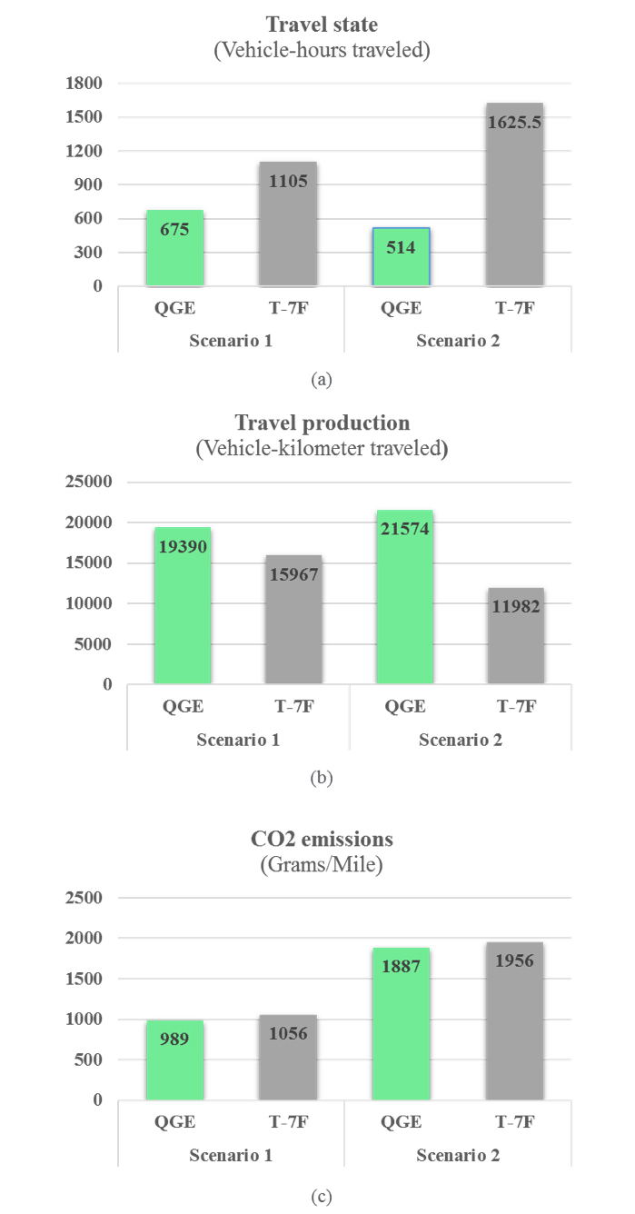 Figure 2. Comparison of MOEs between QGE and T-7F: (a) Vehicle Hours Traveled, (b) Vehicle Kilometers Traveled, and (c) CO2 emissions