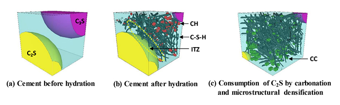 Figure 1. Strength development of cement enhanced by carbonation curing* .