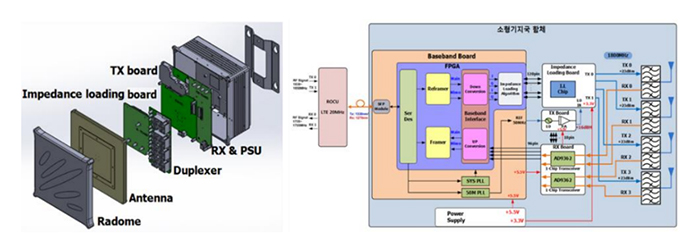 Figure 1. Block diagram of proposed small base station