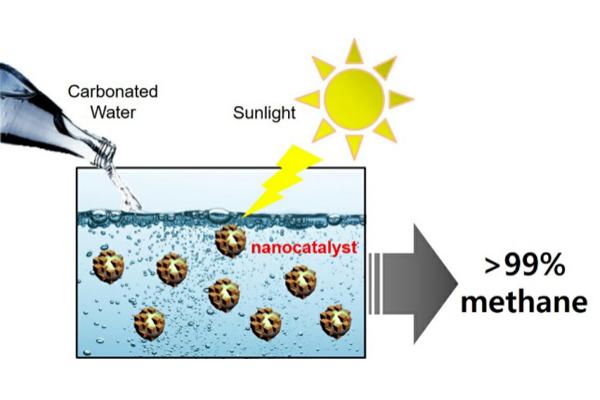 Figure 2.Reaction scheme of direct CO2conversion into methane using ZnO-Cu2O nanocatalysts in an aqueous medium