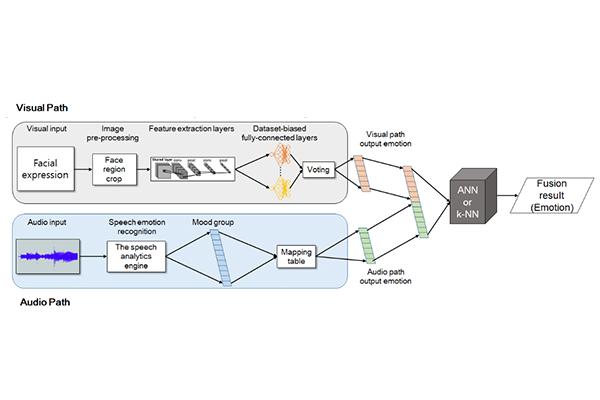 Deep learning | KAIST MatriX