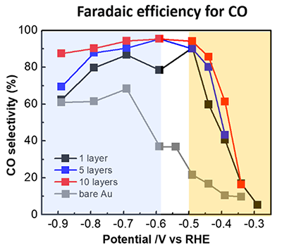 Fig 2. CO2 conversion performance of 3D Au catalyst. Compared to flat bare Au (gray), the selectively is considerably increased to over 90%.
