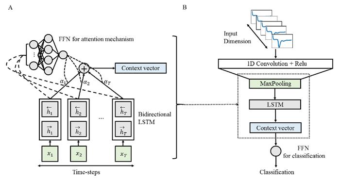 Figure 2. Explainable convolutional recurrent neural network model