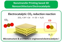3-Dimensional Catalysts Facilitate Conversion of CO2 into Useful Fuels