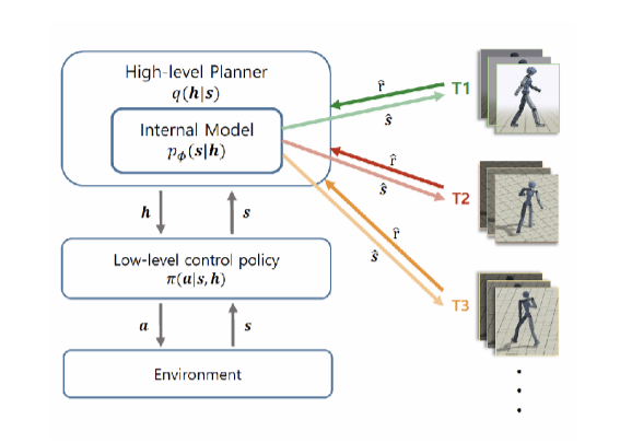 Figure 1. Inference and planning architecture for distilling hierarchy in motion