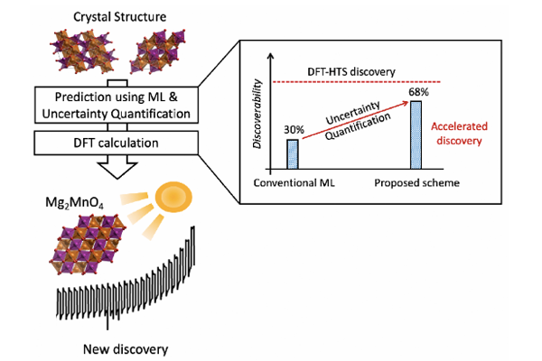 Figure 1. Proposed uncertainty-quantified ML and DFT hybrid HTS framework and its discoverability, improved by factor of 2 compared to conventional ML approach.