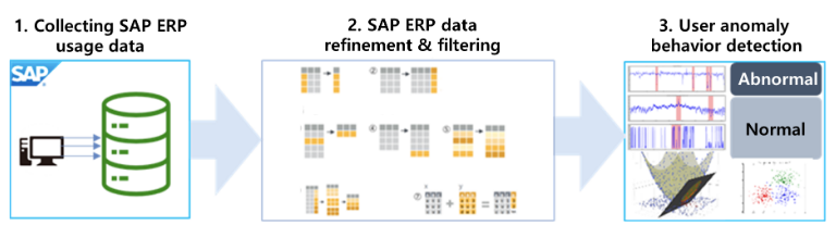 Figure 1. Overview of SAP ERP based user anomaly behavior detection process
