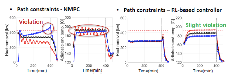 img-reinforcement-learning-algorithm-for-batch-chemical-process-control